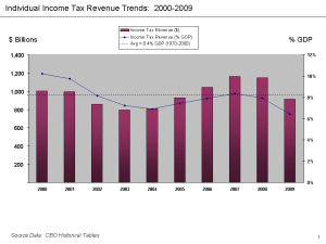 Federal_individual_income_tax_receipts_2000-2009